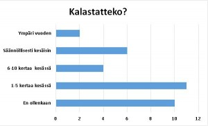 stat_kalastatteko