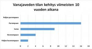 stat_kehitys 10v