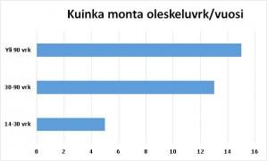 stat_oleskeluvrk